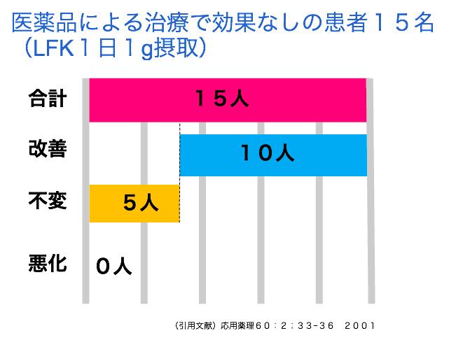 LFKの実験グラフの画像