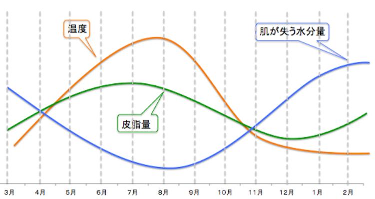 皮脂肌水分量のグラフ画像