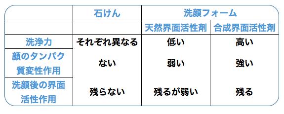 石鹸と洗顔フォームの比較表