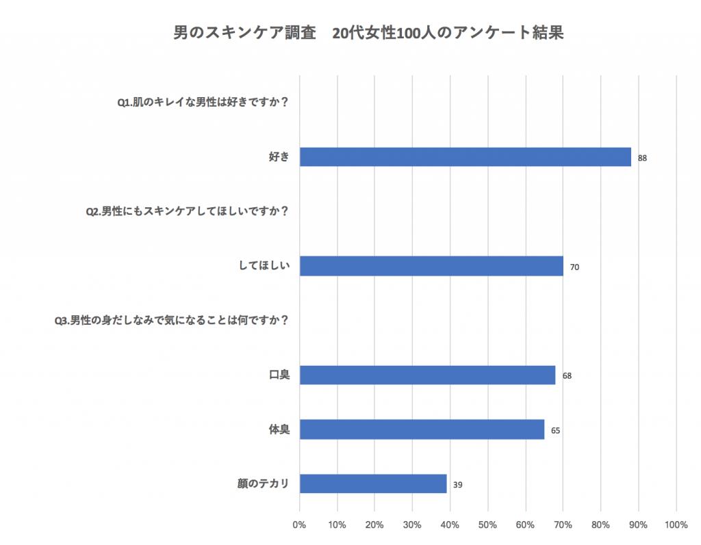 男性のスキンケアアンケート結果グラフ画像