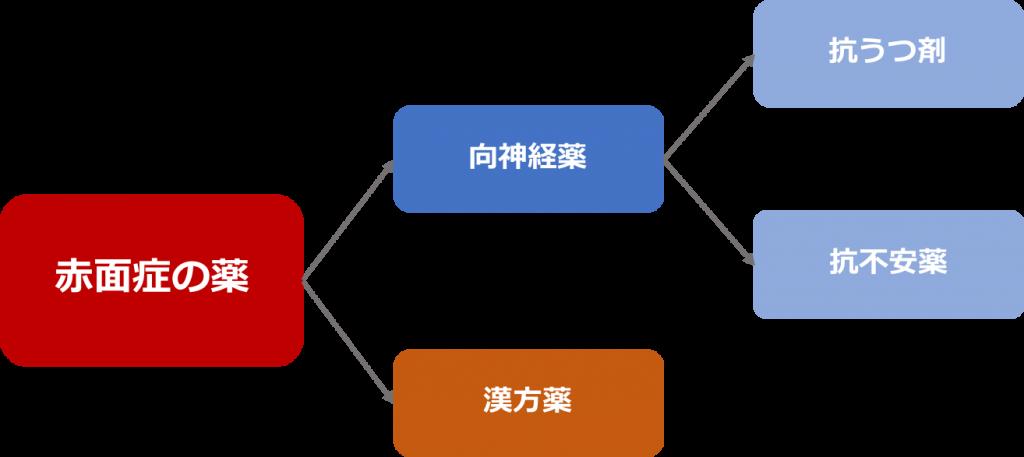 赤面症治療薬の種類の図