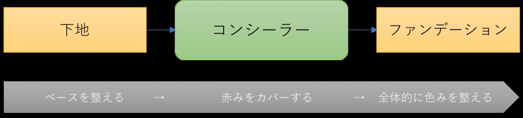 メイクアップ手順の画像