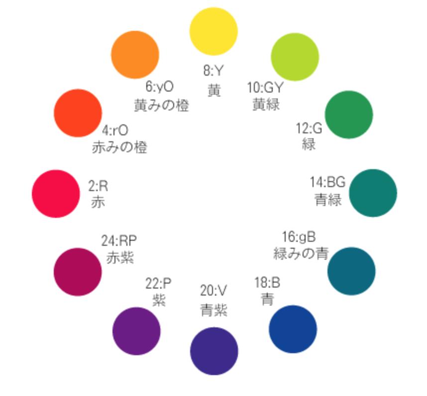 色相環の画像